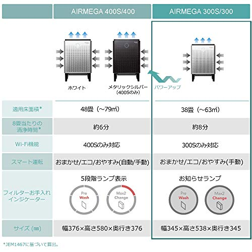 COWAY空気清浄機AIRMEGA300Sエアメガホワイト38畳[AmazonAlexaとAmazonDashReplenishment対応]AP-1515G(W)