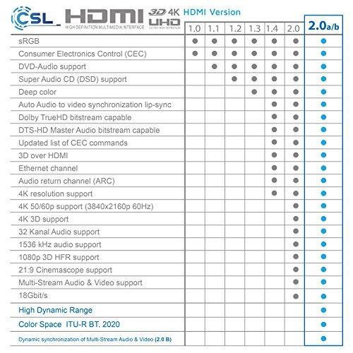 CSL - Cavo HDMI 4k da 1m - HDR 2.0 ab - HDCP 2.2 HFR Arc Ethernet CEC - Fino a 4K 60Hz - Perfetto per Xbox, Playstation PS3, PS4, HDTV, Laptop e PC