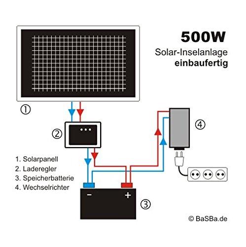 Insel Solaranlage komplett - PV-Anlage 500W AC/100WP Panel, SolarBatterie, MPPT Laderegler, Wechselrichter
