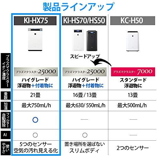 SHARP(シャープ)『加湿空気清浄機(KI-HX75)』