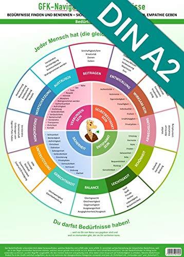 [Poster] GFK-Navigator für Bedürfnisse (2020): Bedürfnisse finden und benennen - sich verstehen, verstanden werden, Empathie geben (DIN A2, UV-Lack Hochglanz)