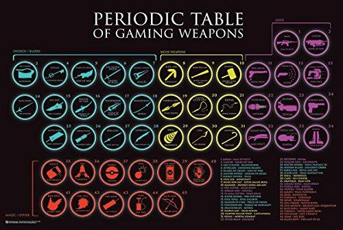 Close Up Periodic Table of Gaming Weapons (91,5cm x 61cm) + Un Poster Surprise en Cadeau!