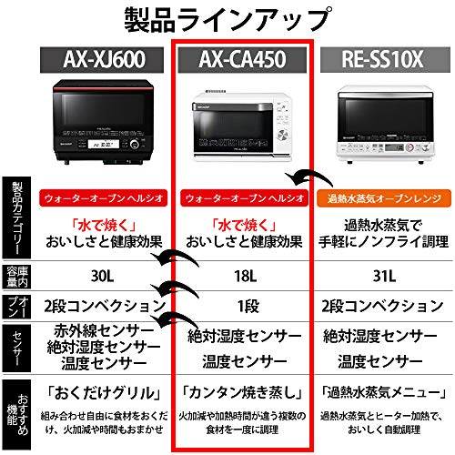 シャープ スチーム オーブンレンジ ヘルシオ 18L 1段調理 ホワイト AX-CA450-W
