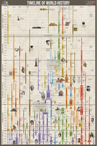"""Compare Textbook Prices for Timeline of World History Poster 24x36""""  ISBN 9780987729323 by UsefulCharts.com"""