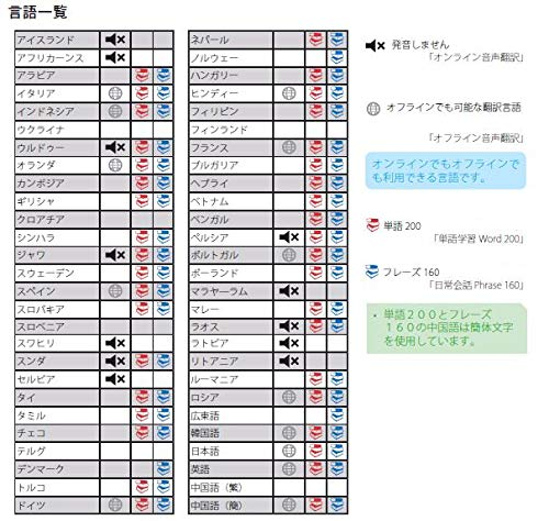 東江物産携帯型電子翻訳機Langie(ランジー)S2Wi-Fi/SIM両対応