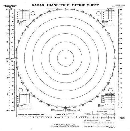 Radar Transfer Plotting Sheets