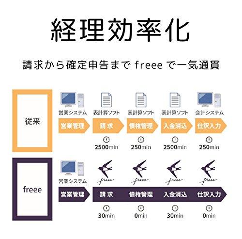 freee『確定申告ソフトfreeeスタータープラン』