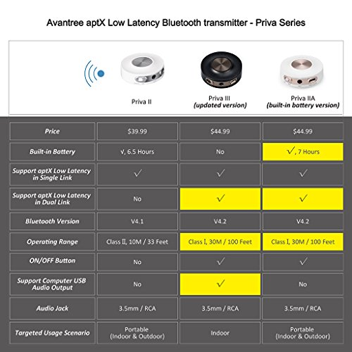 Avantree aptX LOW LATENCY Bluetooth Transmitter for TV, Dual Link with Two Headphones or Speakers, 3.5mm Wireless Audio Adapter Splitter Sender - Priva II
