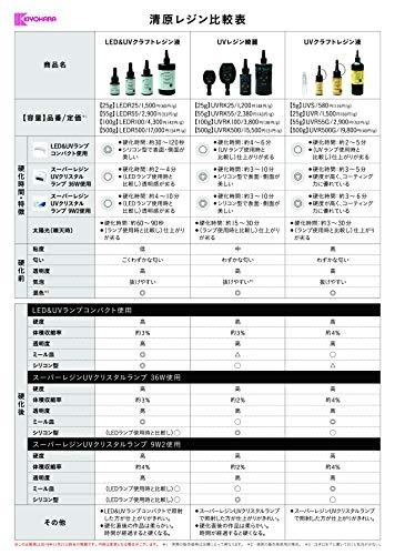 KIYOHARA(清原)『UVクラフトレジン液(UVR55G)』
