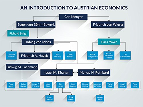 An Introduction to Austrian Economics: The Market Process: Competitive Cooperation