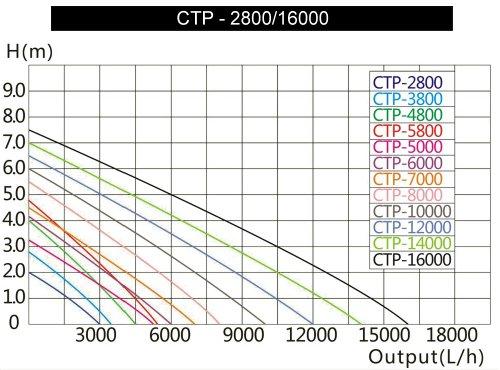 SunSun CTP-2800 SuperECO Teichpumpe Filterpumpe 3000l/h 10W - 2