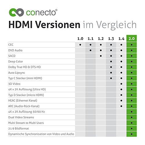 conecto Premium Zertifiziertes High Speed HDMI Kabel mit Ethernet mit Nylongeflecht, vergoldete Anschlüsse (4K UltraHD, 3D Full HD, 18Gbps Full Bandwith, HDR High Dynamic Range), 1,00m