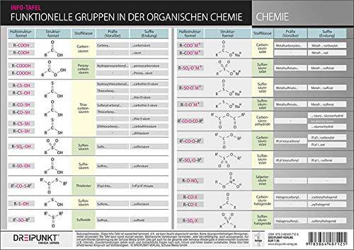 Funktionelle Gruppen in der organischen Chemie: Halbstrukturformeln, Strukturformeln, Stoffklassen, Präfixe / Suffixe