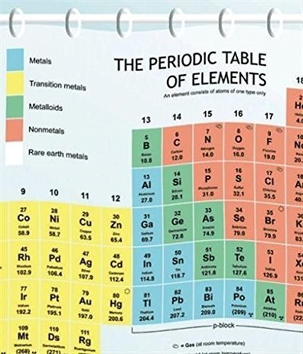 Periodic Table Curtain (EVA) – The Official Curtain on The Big Bang Theory by Smart by Simple Memory Art