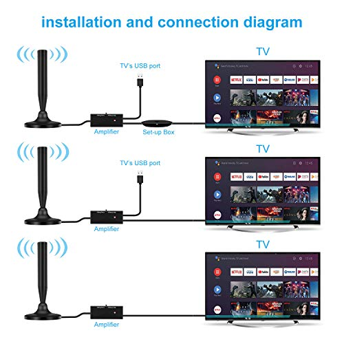 TV Antenna, HDTV Antenna for USB TV Tuner/Radio/DVB-T Television(4K Ultra-HD Ready, ATSC 3.0 Ready, 180° Rotational HD Antenna with Signal Booster-13ft Coax Cable
