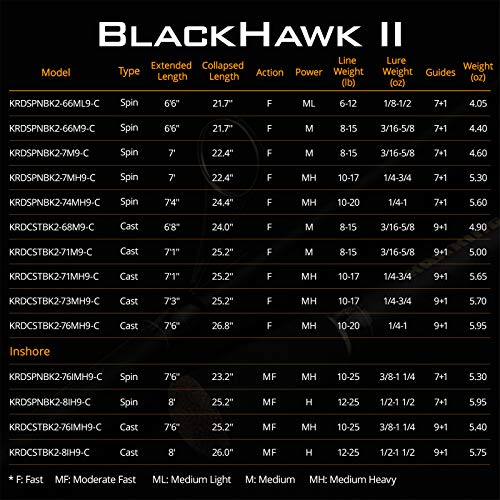 Kastking Blackhawk 2