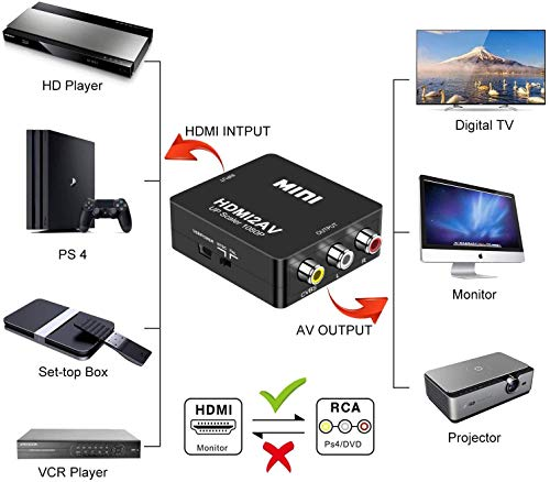 GLER HDMI vers RCA, 1080P HDMI vers Composite AV 3RCA CVBS Vidéo Audio Convertisseur, Support PAL/NTSC avec Câble de USB, HDMI vers AV Adaptateur pour PC/Xbox/PS4/PS3/TV/VHS/DVD/Blu Ray/Projecteur