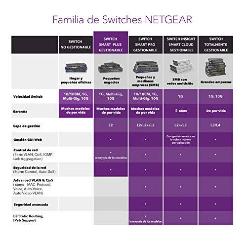 Netgear JGS524PE-100EUS - Smart switch gestionable (24 puertos Gigabit PoE y montaje en bastidor, alimentación a través de Ethernet de 12 puertos y 100W)