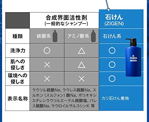 ZIGEN(ジゲン)純石けんオールインワンシャンプー&ボディソープ500ml[メンズ用全身合成界面活性剤不使用]