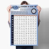Ukulele Chord Chart of Educational Chords, Reference Poster of Chord Formulas, Chord Progressions and Circle of Fifths, Perfect Chords Cheatsheet for Ukulele Beginners and Teachers