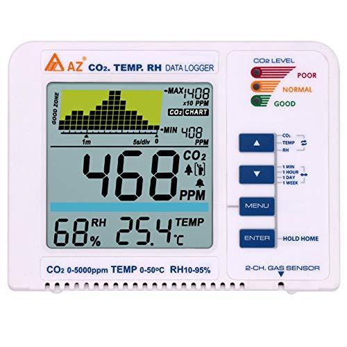 Kohlendioxid Detektor Kecheer co2 messgerät raumluft CO2/RH/Temp Messgerät 3-in-1 Multifunktionaler Luftqualitätsdetektor Temperatur mit Datenprotokoll Trenddiagramm Buzz Alarm