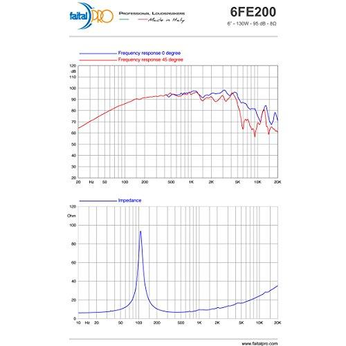"Pair Faital PRO 6FE200 6.5"" Midrange Woofer Voice Speaker 8 ohm 260W 95dB 1.5VC"