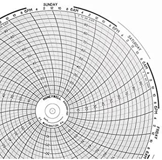 0 to 250/°F 60//pk Supco CR1000-4 Chart Paper for 6 Circular Recorders; 6 Hour