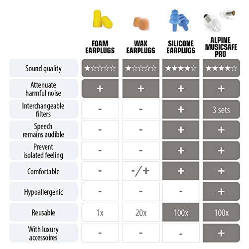 Alpine MusicSafe Pro Gehörschutz Ohrstöpsel für Musiker - Werte dein Musikerlebnis auf ohne Hörschäden zu riskieren - Drei austauschbare Filterstufen - Hypoallergenes & Wiederverwendbar - Transparent - 4