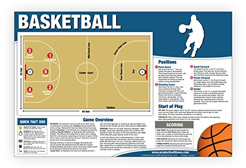 Basketball Chart/Poster - Educational How to Play Basketball - Basketball Rules - Basketball Court - Shooting Guard - Basketball Positions - Basketball Scoring - Tip Off - Point Guard Center Court