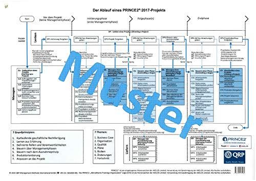 PRINCE2® Übersicht: Der Ablauf eines PRINCE2-Projekts 6.Ausgabe zur Prüfungsvorbereitung (Folie DIN A4)