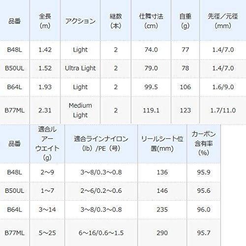 シマノ(SHIMANO)トラウトロッドカーディフNXベイトB48Lライト渓流ベイトモデルショートレングス