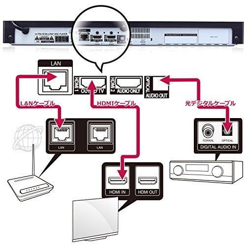 LGエレクトロニクス『4KUltraHDブルーレイ™ディスクプレーヤー(UP970)』
