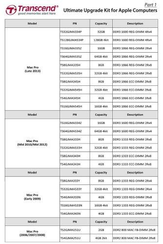 Transcend 32GB Arbeitsspeicher KIT für Apple iMac 2012 ( DDR3 1600 / 4x8GB )