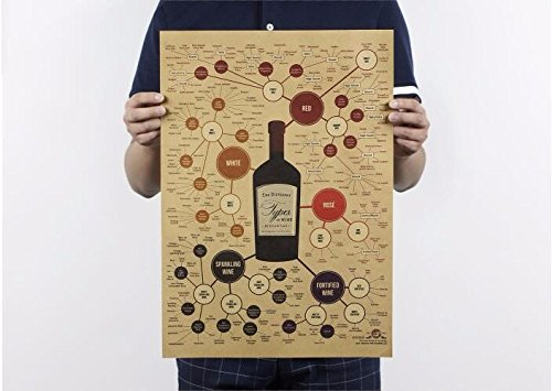 different types of wine poster - 7