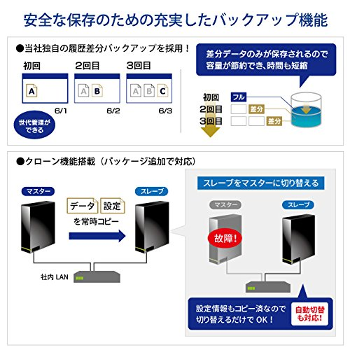 I-ODATA『HDL-AAシリーズ』
