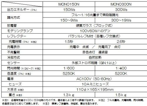 PROPET(プロペット)モノブロックストロボMONO300N