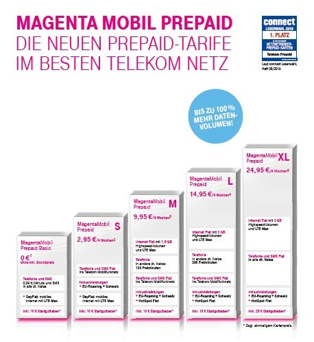 Compare Prices For Prepaid Basic S Across All Amazon European Stores