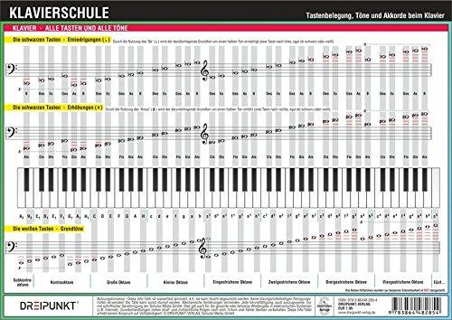 Klavierschule: Tastenbelegung, Töne und Akkorde beim Klavier