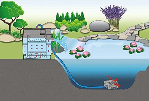 SunSun Biofilter CBF-200A Filteranlage 1 Kammer-System für 6000 L/h inkl Filtermaterial - 7