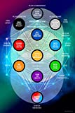 The Royal Gift Shop :: Art Print Poster (24'x36') Tree of Life Divine Emanations of God's Creation, Sephirotic Tree and Paths. Includes Moses in The Twentieth Century: A Universal Primer Book