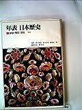 年表日本歴史〈1〉原始~飛鳥・奈良 (1980年)