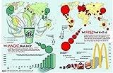 Der Museum Steckdose Charts von–McDonalds & Starbucks