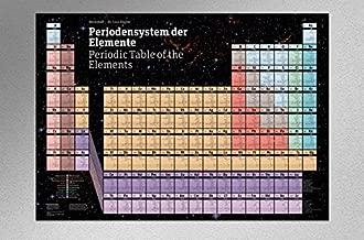 periodensystem der elemente poster