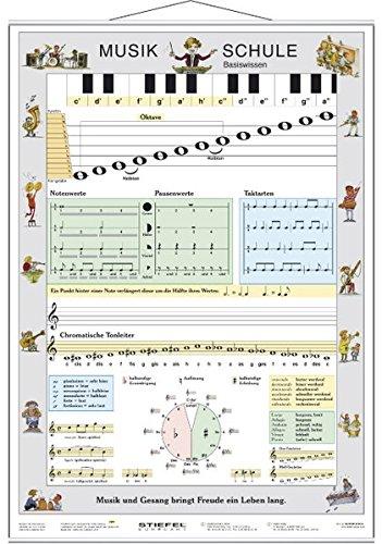 Musikschule Basiswissen