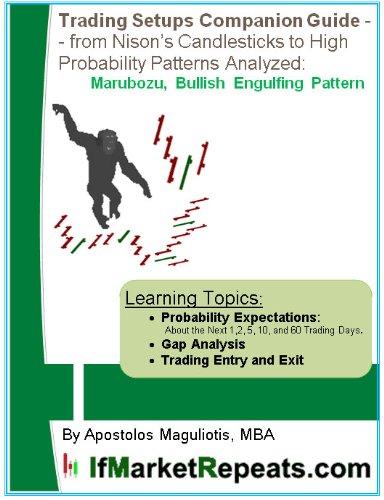 Trading Patterns and Setups Companion Guide -- from Steve Nison Candlesticks, Swing Trading, to High Probability Patterns Analyzed: Marubozu, Bullish Engulfing ... and Setups Book 1) (English Edition)