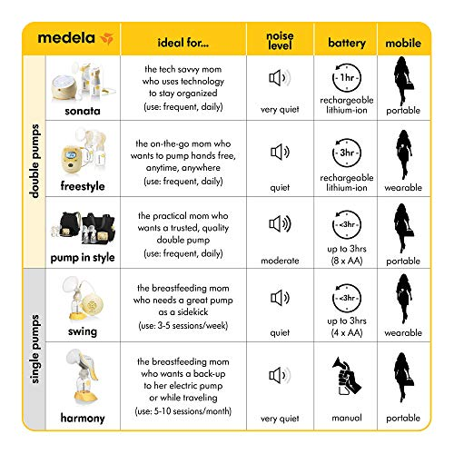 Medela Pump in Style Advanced with On the Go Tote, Double Electric Breast Pump, Nursing Breastfeeding Supplement, Portable Battery Pack, Sleek Microfiber Tote Bag included with Breastpump