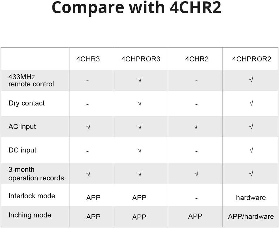 SONOFF 4CH Pro R2-Interruptor inteligente 4 Gang de enclavamiento para generador//Inching//Self-locking Interruptor inal/ámbrico WiFi /& RF 90~250V AC//5~24V DC, 1-16s de retraso en modo inching