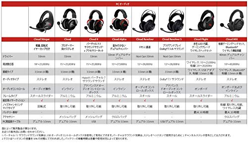 HyperXCloudRevolverSゲーミングヘッドセットUSBオーディオコントロールボックス付属ブラック/ホワイトPS4/PC/Xbox/Switch/スマホHX-HSCRS-GM/AS