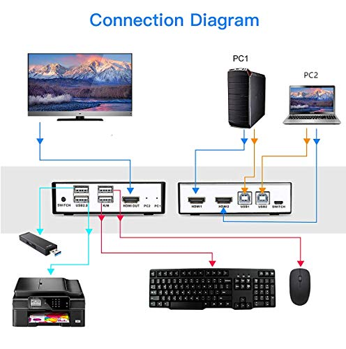 UHD 4K@30Hz KVM Switch HDMI 2 Port Box, Share 2 Computers with one Keyboard Mouse and one HD Monitor, with USB Hub Port, Support Wireless Keyboard and Mouse Connections