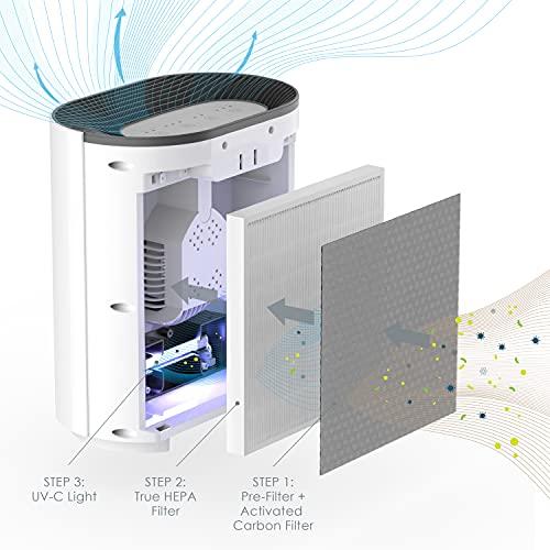 Pure Enrichment®️ PureZone™️ True HEPA Medium-Large Room Air Purifier, UV Light Sanitizer, 3 Stage Filtration, Helps Eliminate Bacteria, Smoke, Pollen, Dust, Mold, & Pet Hair